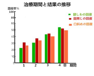 【顔面神経麻痺の治療専門】|顔面神経マヒの最新治療|中国 ...